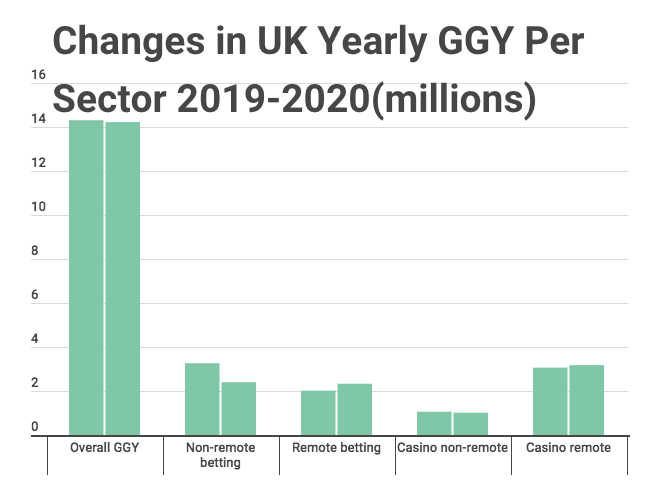 uk ggy per sector 2019-2020 image news