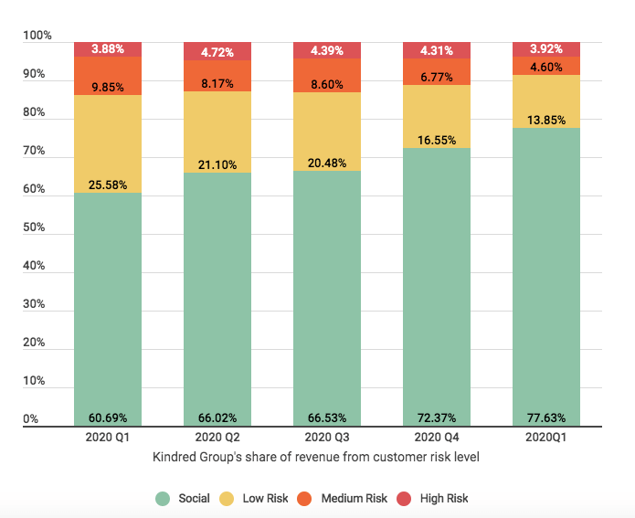 kindred share of revenue from customer risk level image news